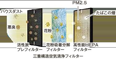 PM2.5、花粉、ハウスダスト、悪臭に!